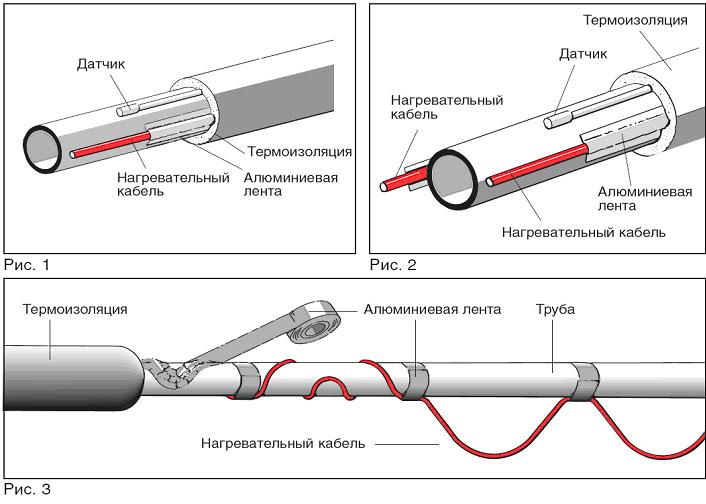 Как сделать утепление труб водоснабжения в частном доме – правила выполнения работ