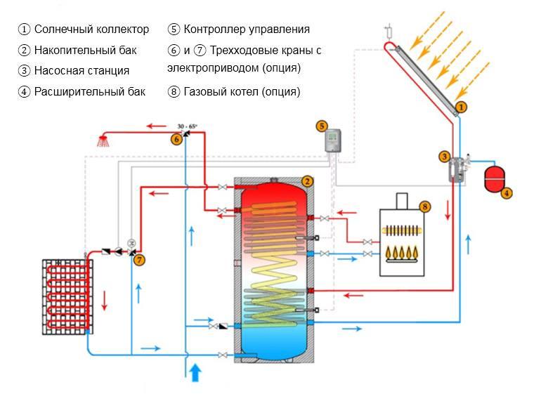 Воздушное солнечное отопление своими руками и гелиосистемы