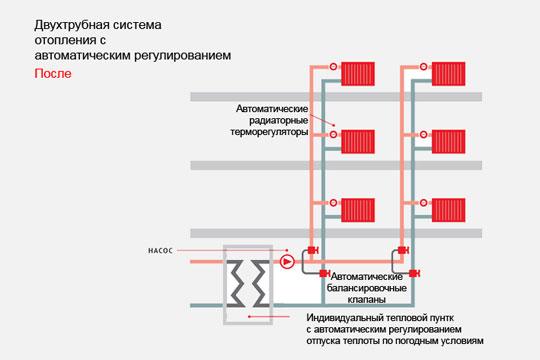 Организация отопления в многоквартирных домах, правила и нормы по фз № 190