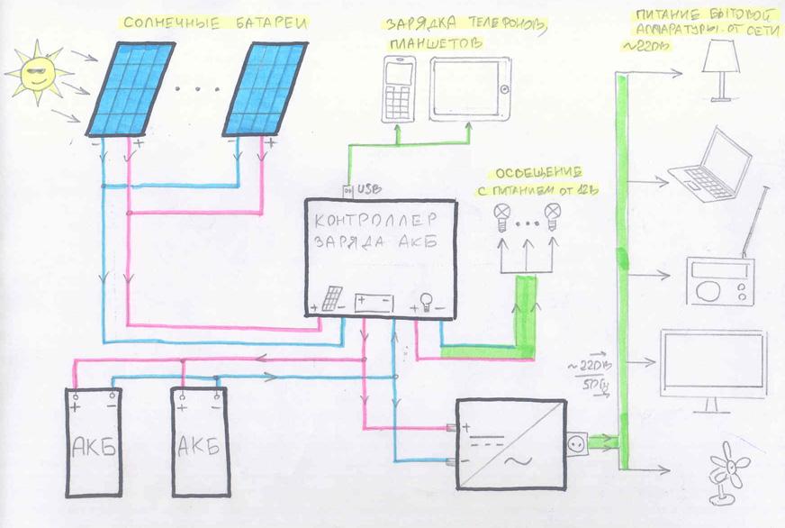 Солнечная батарея своими руками