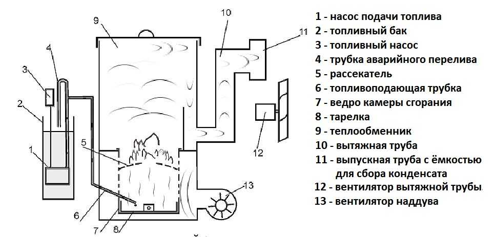 Котел на отработке: как устроен котел отопления на отработанном масле, кому он нужен и в чем его преимущества?
