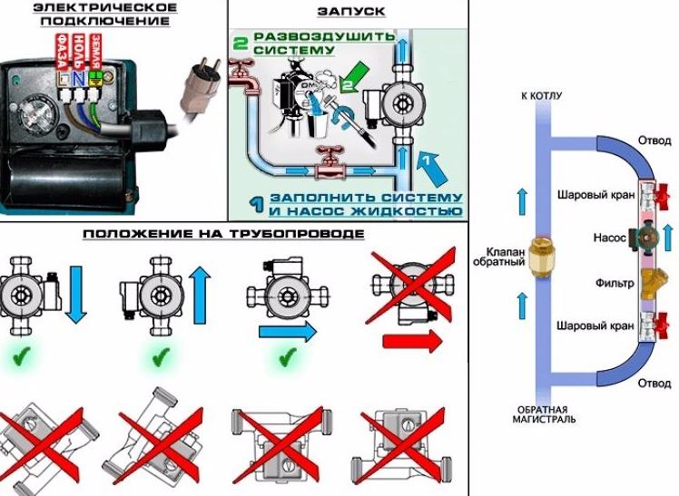 Циркуляционный насос в конструкции газового котла