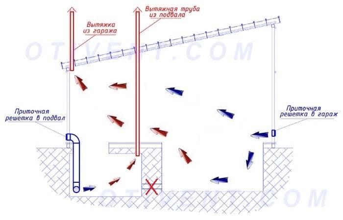 Устройство принудительной и естественной вентиляции в гараже: схемы, нормы и расчет