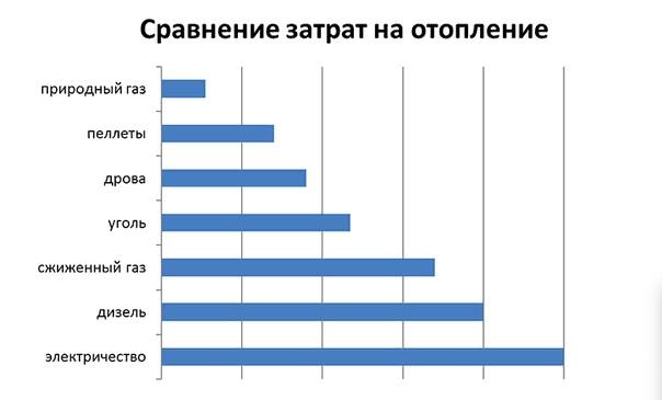 Выгоден или нет электрокотел: особенности отопления дома электроэнергией