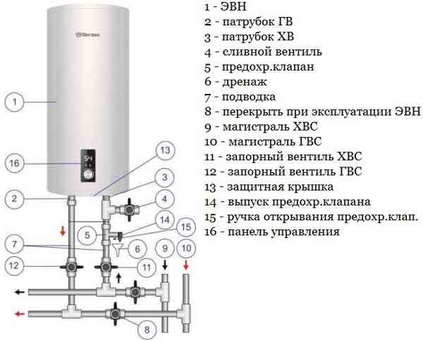 Водонагреватель термекс 50 литров инструкция по эксплуатации — дом своими руками