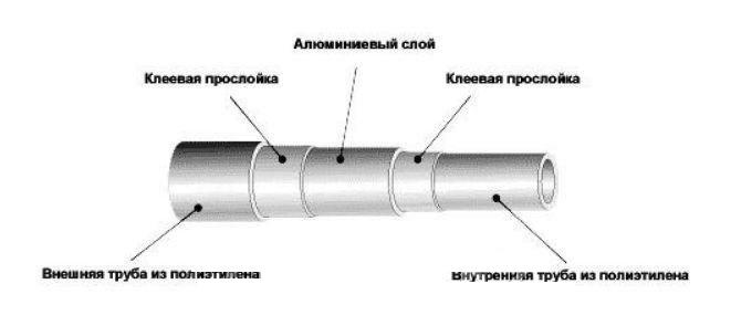 Характеристики многослойных металлополимерных труб и фитингов
