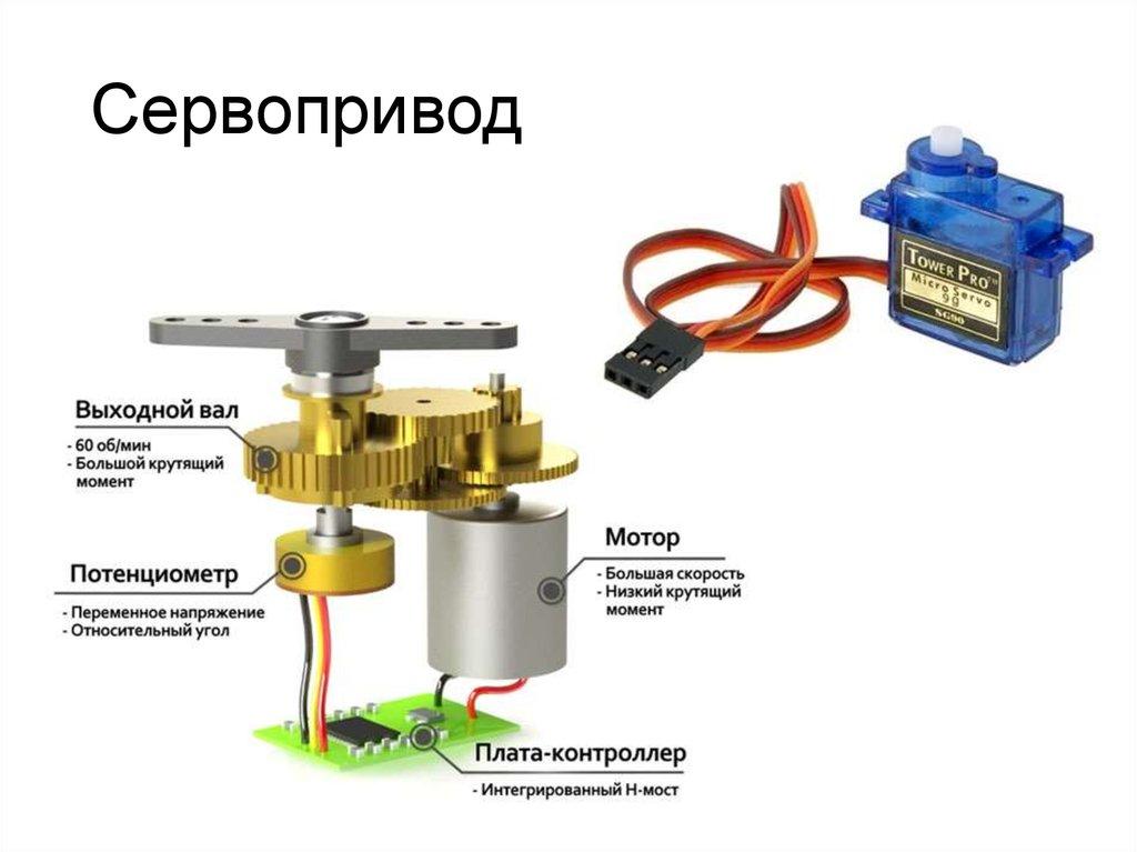Принцип работы сервопривода для системы отопления