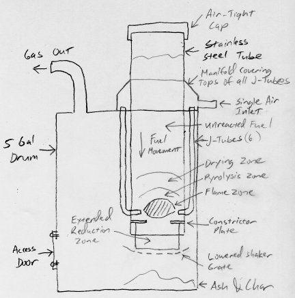 Газогенератор своими руками: как сделать самодельный прибор