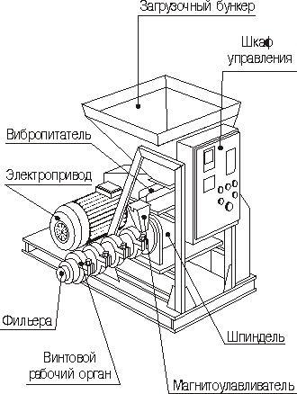 Гранулятор для комбикорма своими руками: конструкции, чертежи, фото