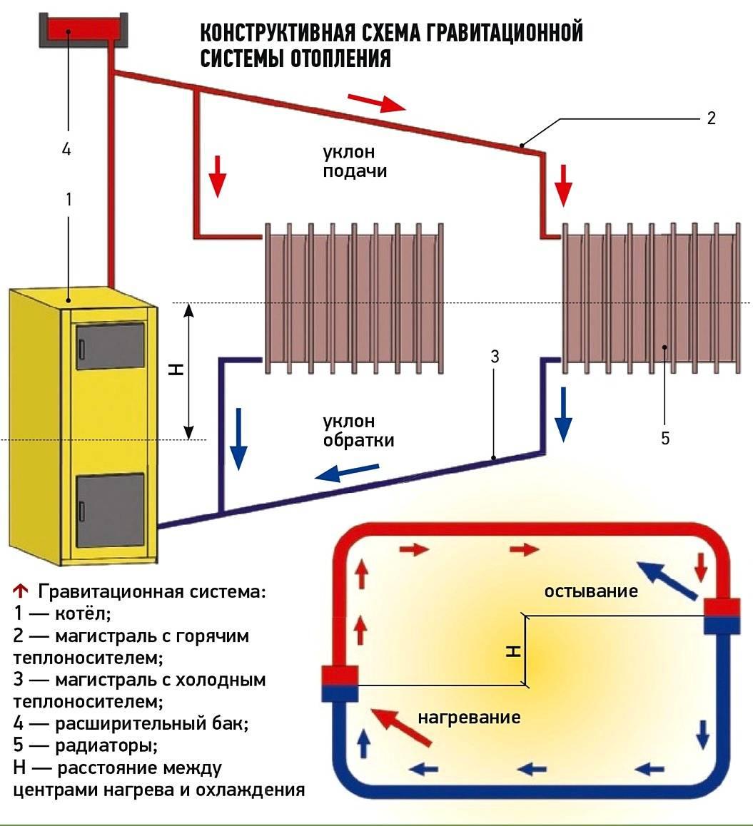 Схемы отопления с естественной циркуляцией в частном доме