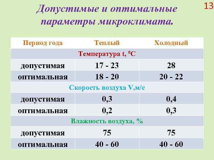 Комфортная температура в квартире или комнате: какая должна быть, сколько градусов