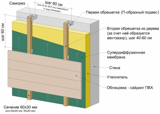 Нужна ли пароизоляция при утеплении пенополистиролом крыши - строим сами