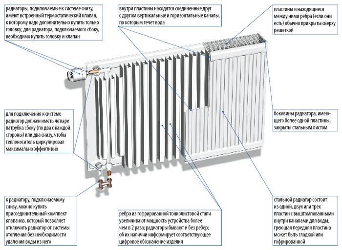 Наилучший ли выбор для систем обогрева? особенности устройства биметаллических радиаторов отопления