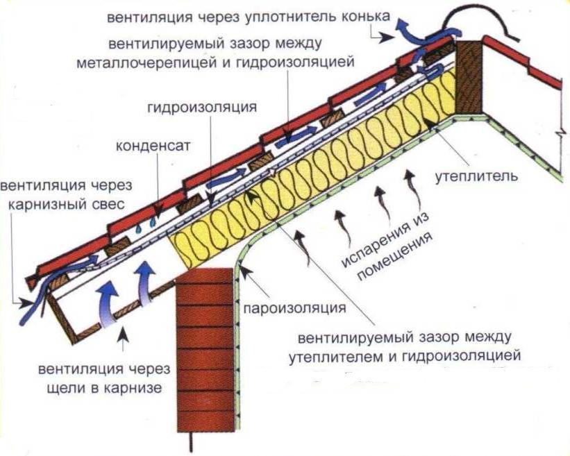 Чем отличается пароизоляция от гидроизоляции