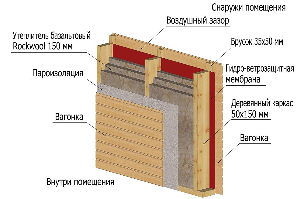 Пароизоляция для стен деревянного дома: материалы и особенности монтажа