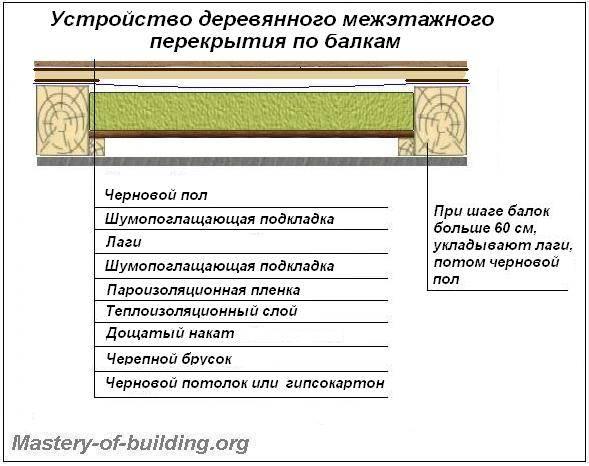Как утеплить деревянный дом своими руками — теплоизоляционные материалы, конструкции для утепления и правила применения изоляции для деревянного дома