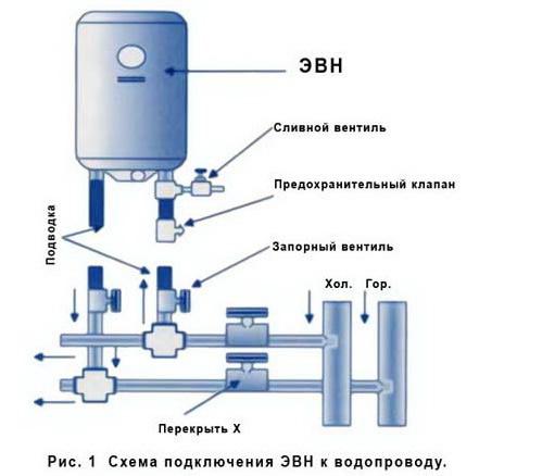 Инструкция по предохранительному клапану для водонагревателя