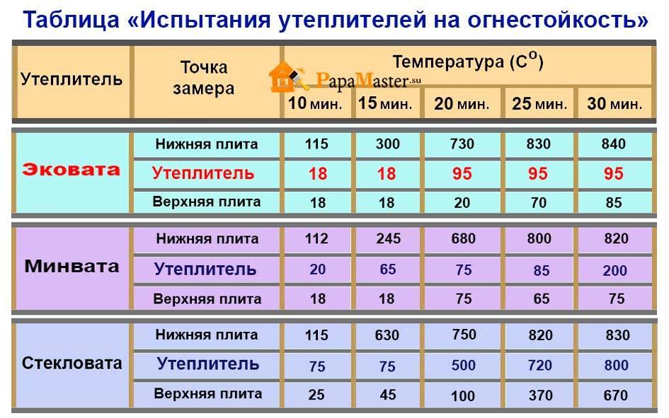 Виды утеплителей их свойства и характеристики