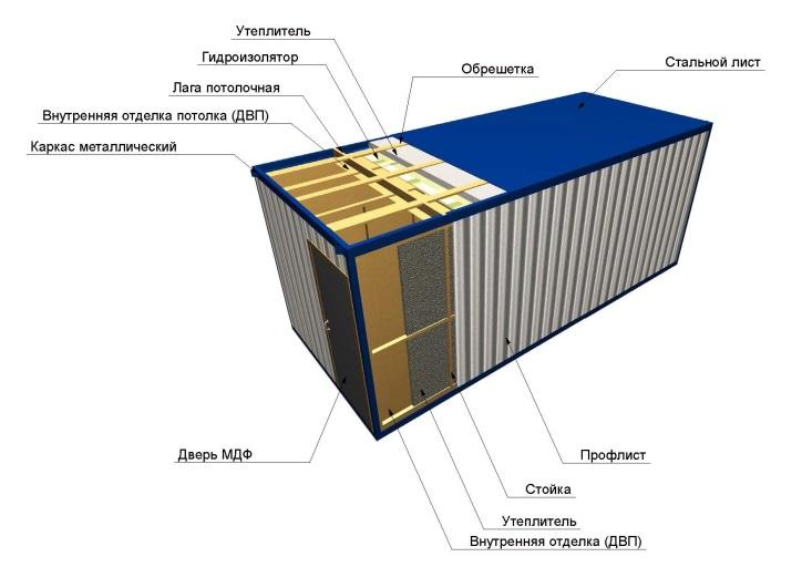 Как утеплить контейнер своими руками изнутри