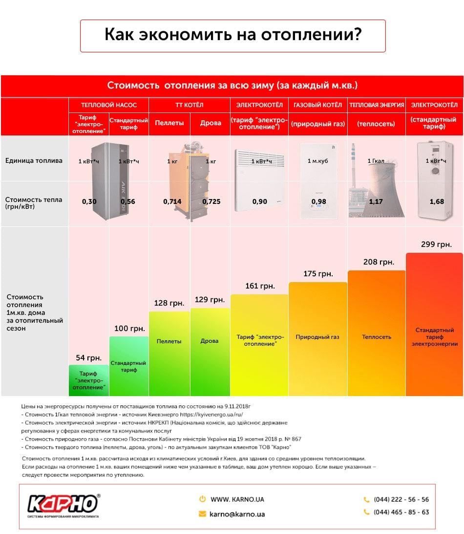 Средний расход газа на отопление дома 150 м²: пример вычислений и обзор теплотехнических формул