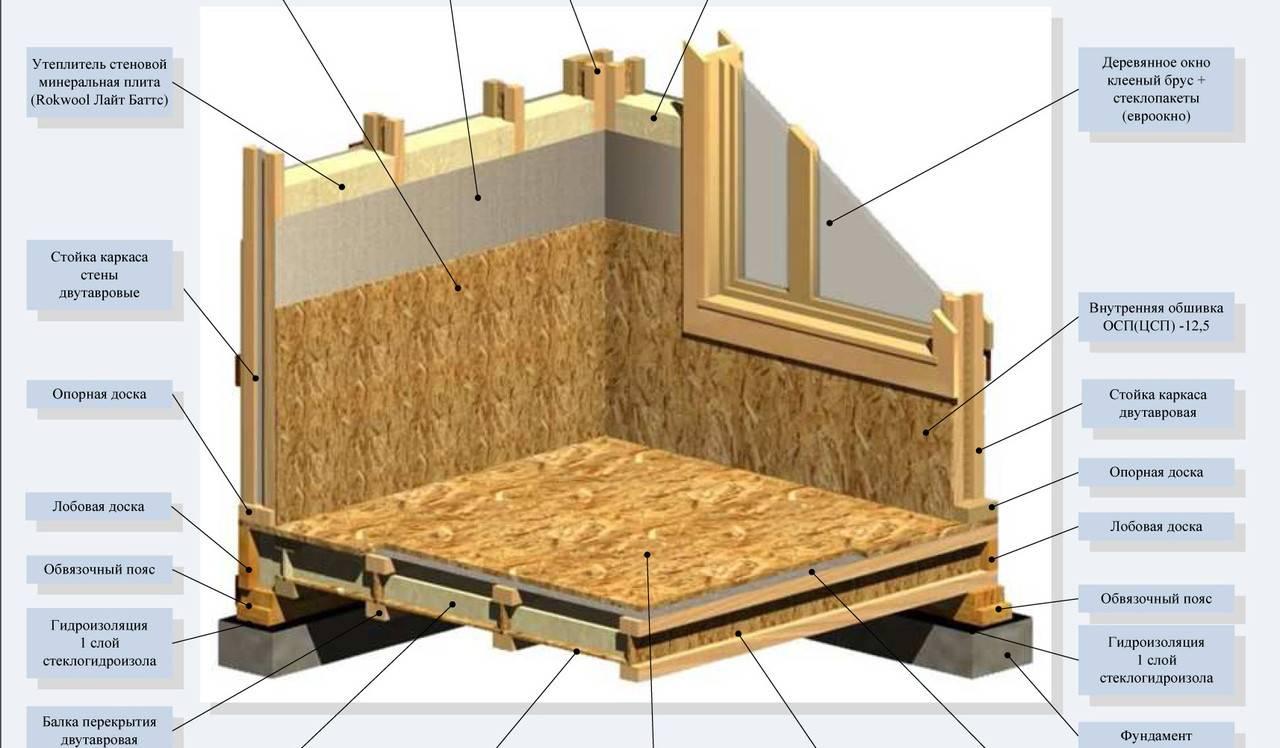 Стены каркасного дома (46 фото): толщина пирога, правильный вариант устройства, установка несущих конструкций