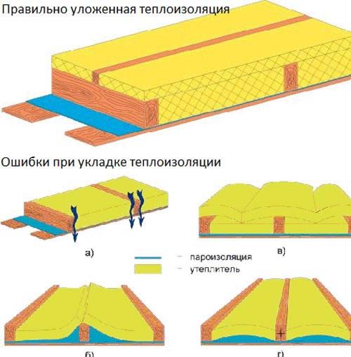 Утепление чердачного перекрытия - способы и материалы для монтажа