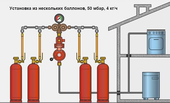 Тонкости организации отопления дома газовыми баллонами: правила хранения топлива, выбор котла и отзывы владельцев