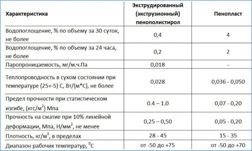 Преимущества вспененного пенополистирола в строительстве: технические характеристики