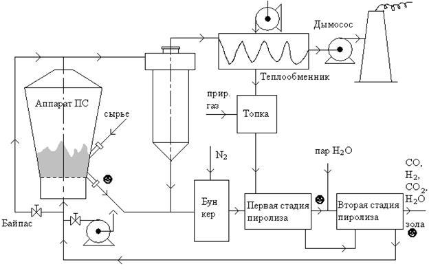 Пиролиз нефти: особенности процесса и оборудование - globecore.ru