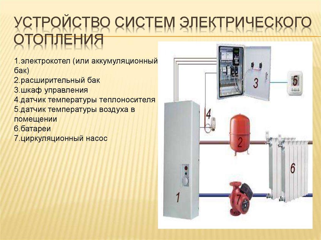 Электрическое отопление загородного дома: отопление дома электричеством | отопление дома и квартиры