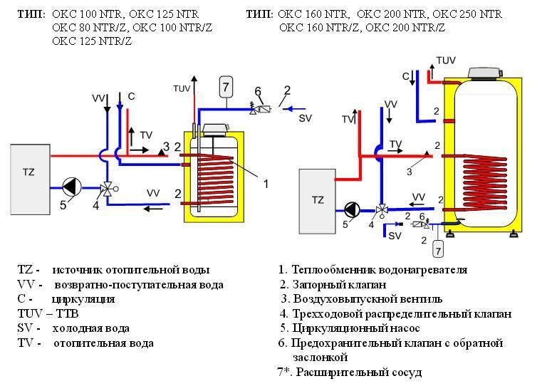 Схема обвязки бойлера косвенного нагрева - особенности монтажа и схемы
