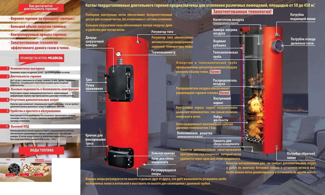 Самый экономичный газовый котел отопления для дома
