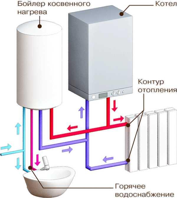 Как правильно подключить бойлер косвенного нагрева к одноконтурному котлу?