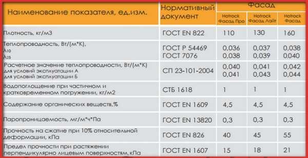 Утеплитель хотрок (hotrock) — обзор теплоизоляции
