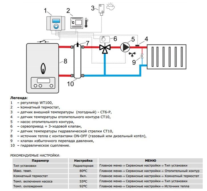 Терморегулятор для радиатора отопления: виды и секреты настройки