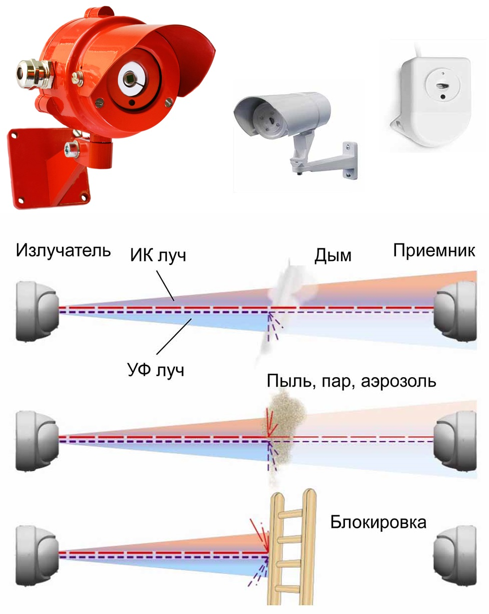 Назначение и принцип работы ионизационного электрода