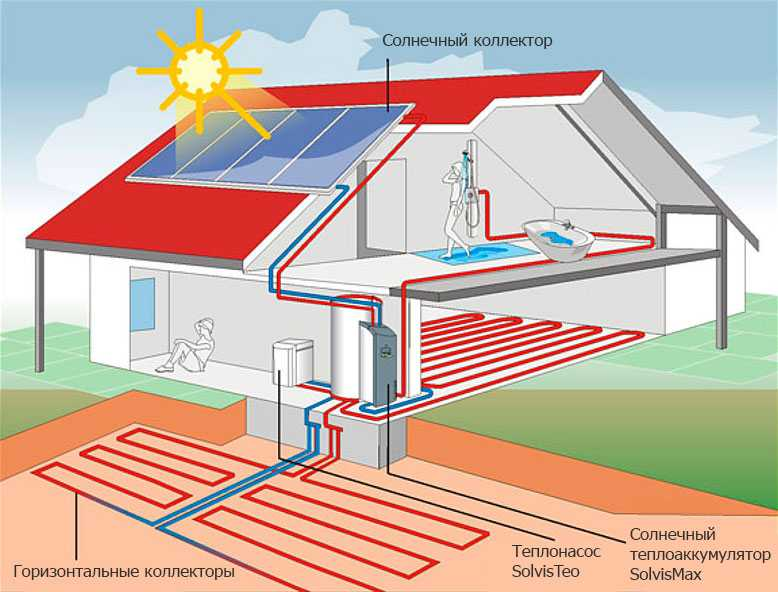 Геотермальное отопление дома - принцип работы теплового насоса в частном доме, стоимость системы