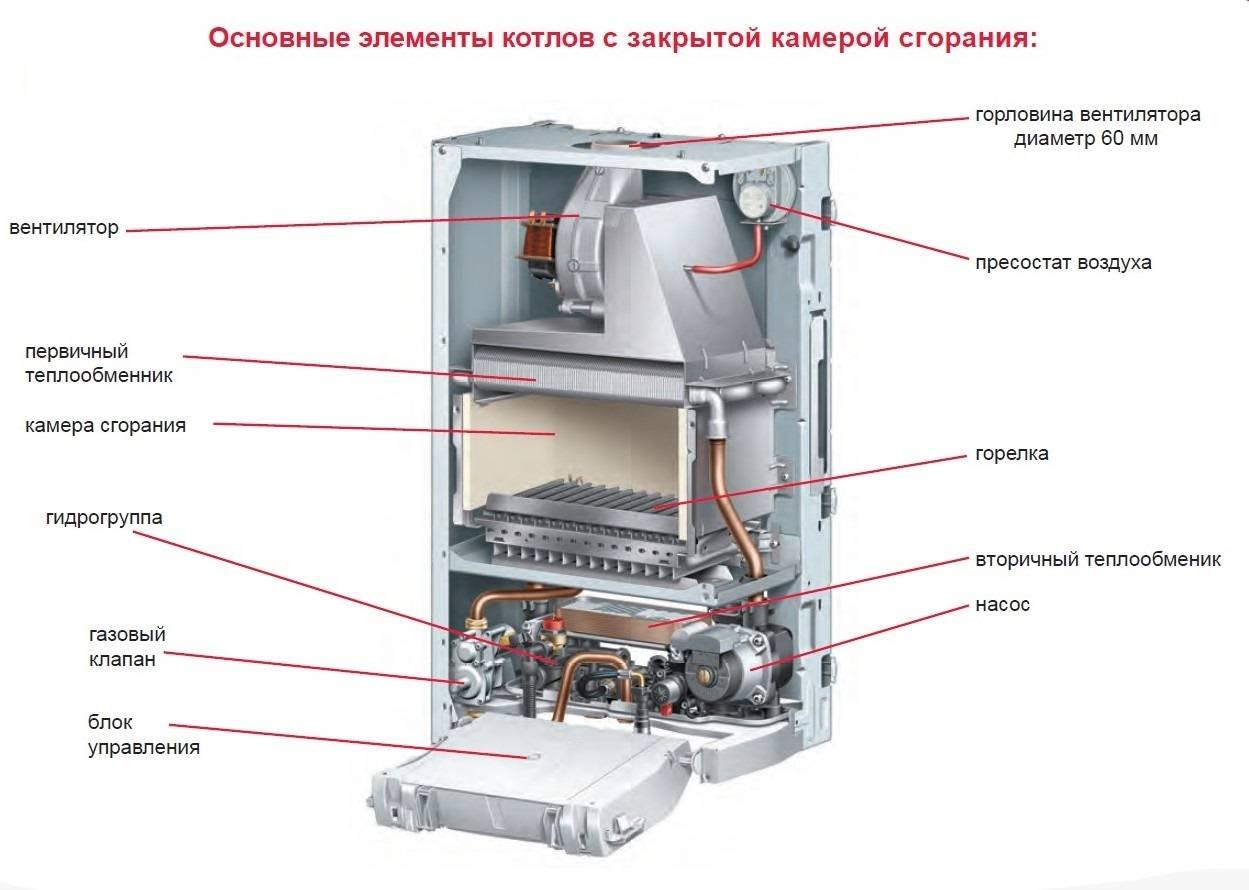 Датчик тяги газового котла: принцип работы, конструкция, типы, как проверить и заменить