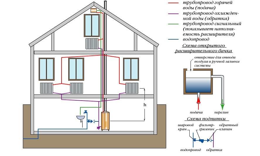 Варианты и схемы реализации альтернативного отопления частного дома