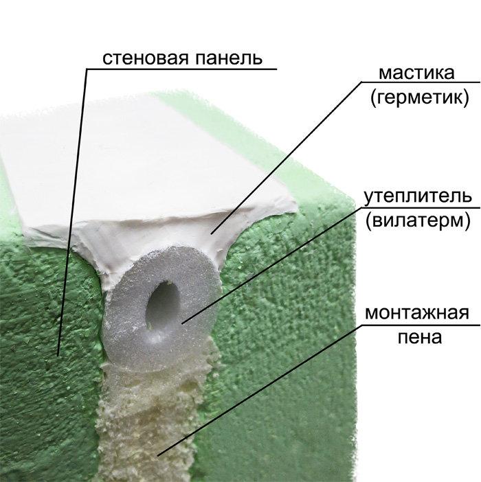 Утепление и герметизация межпанельных швов: обзор материалов для ремонта швов в панельных домах, преимущества вспененного полиэтилена