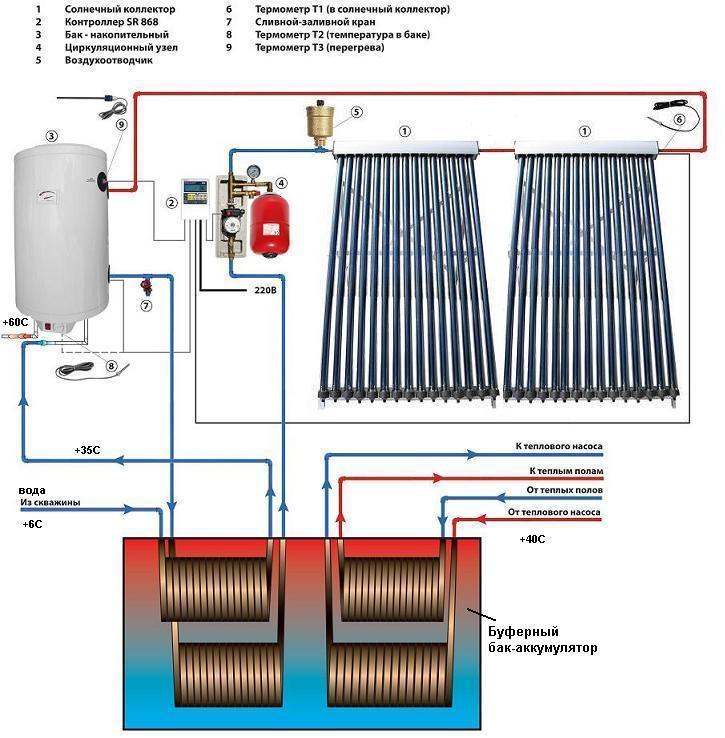 Солнечное отопление дома своими руками — солнечный коллектор — цены и характеристики