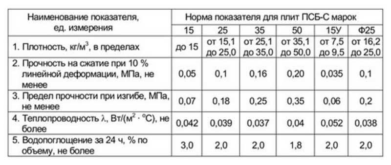 Пенополистирол толщиной 50 мм: характеристики и сфера применения