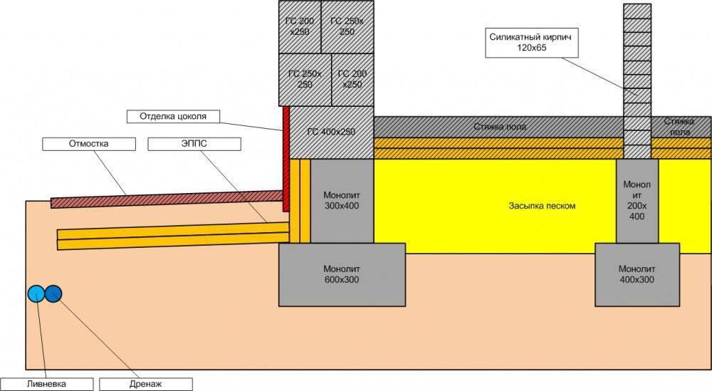 Утепление фундамента: как утеплять основание частного дома на винтовых сваях и выбор утеплителя, как утеплить цоколь и какая теплоизоляция эффективнее