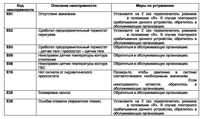 Как исправить ошибку е35 газового котла baxi [бакси] - fixbroken.ru