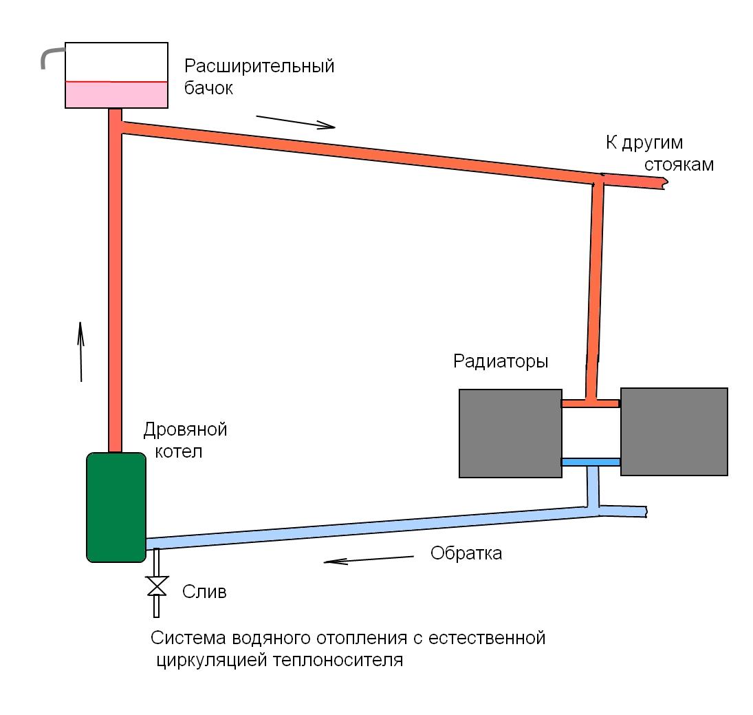 Системы отопления с принудительной циркуляцией