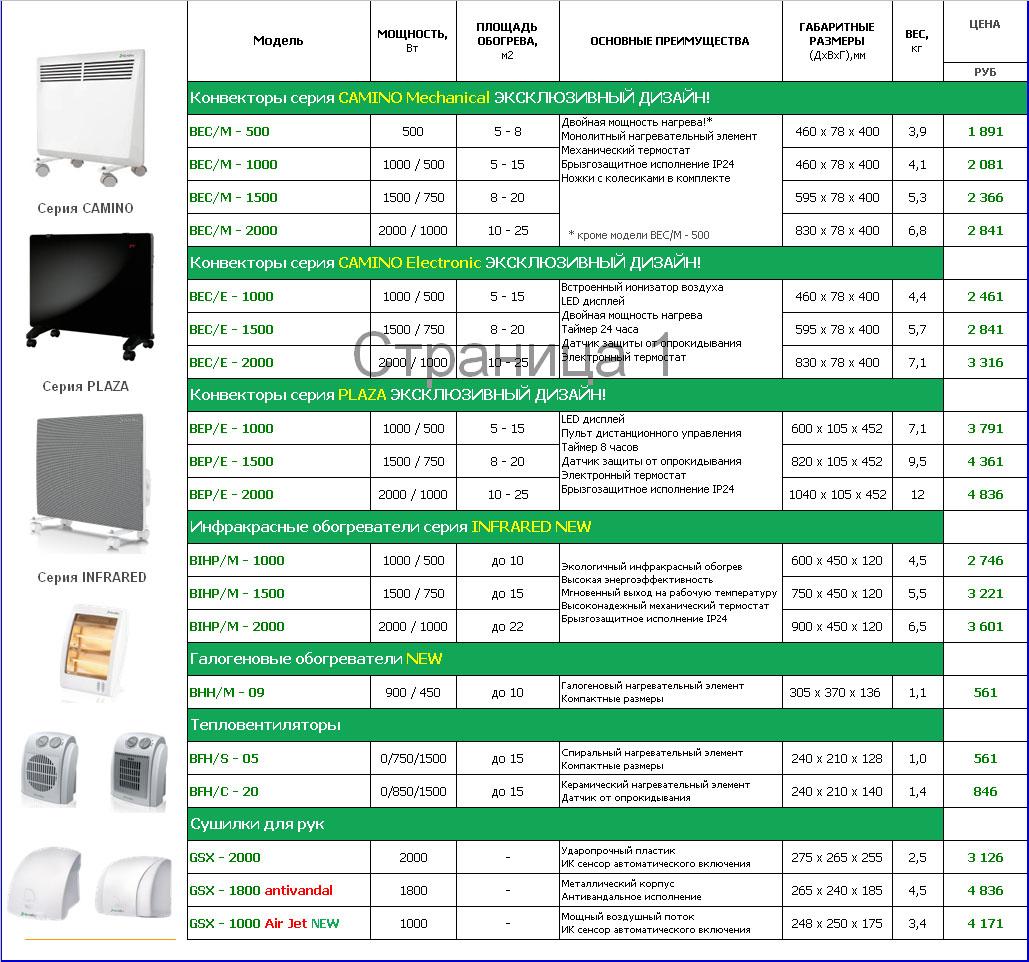 Как рассчитать необходимую мощность кондиционера: важные показатели, характеристики техники, инструкция расчётов и полезные советы