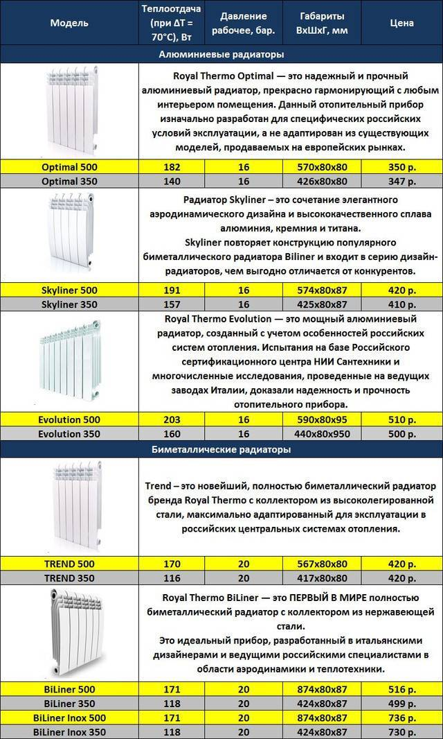 Расчет количества секций радиаторов отопления по площади и объему - самые точные формулы и примеры