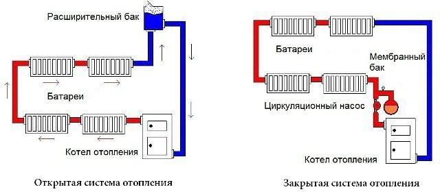 Закрытая система отопления, подпитка, заполнение, схема