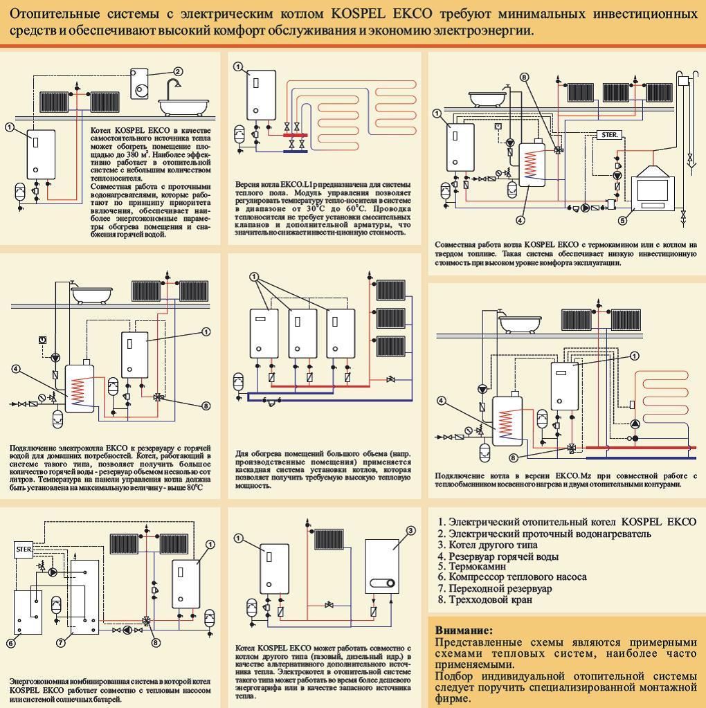 Электрокотлы kospel ekco.l2m купить в перми магазин дом котлов. цена, описание, технические характеристики электрических котлов коспел екко л2