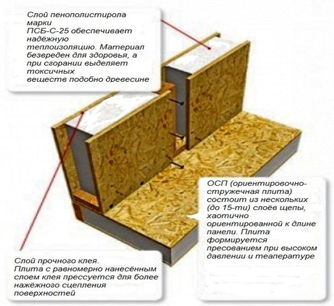Дома из сип панелей защищает сайдинг из фиброцемента.